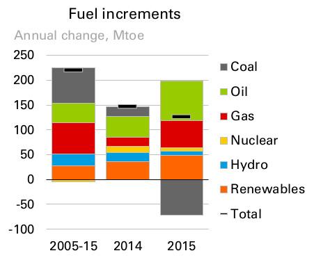 Variazioni_combustibili_BP_2016