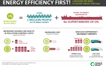 Energy efficiency first! Five reasons we need a higher target for 2030