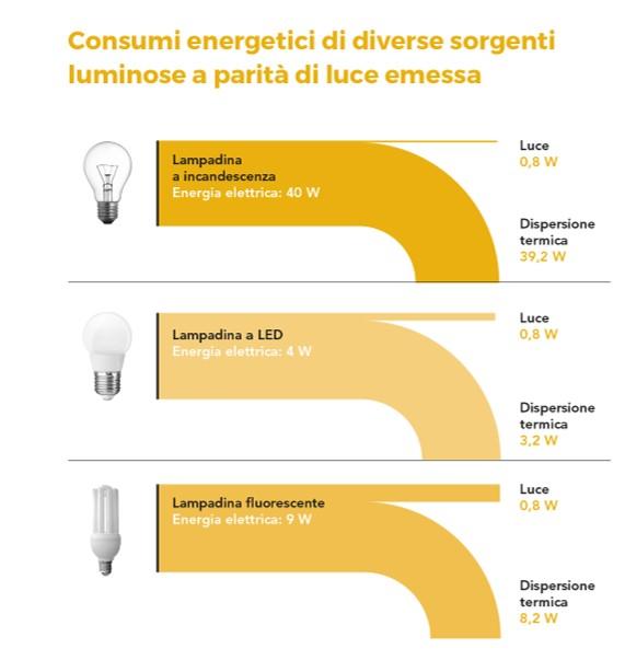 lampadina-consumi-energetici
