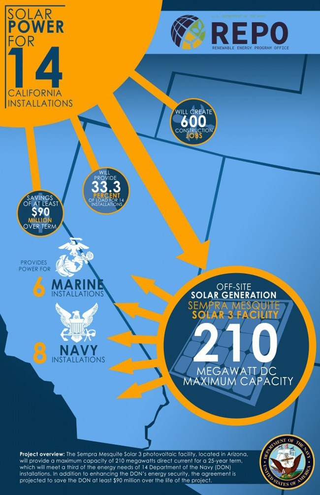 solar-power-for-14-california-installations-usnavy