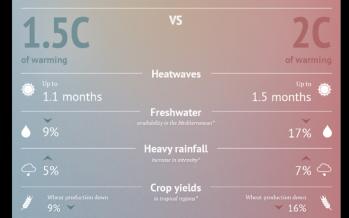 A 1.5C vs 2C world