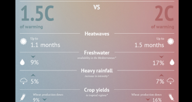 A 1.5C vs 2C world