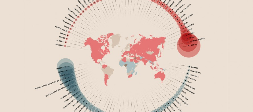 Which countries are causing global warming and which are most vulnerable to the effects