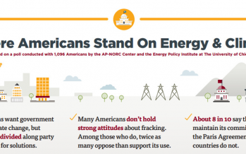 What Americans actually think about energy and the climate