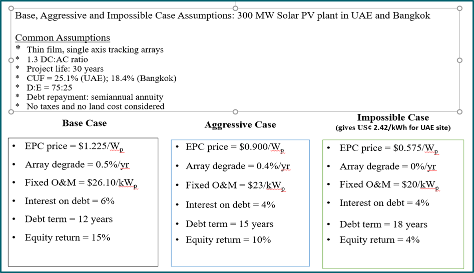 Figure 1 Solar PV project assumptions for UAE and Bangkok sites