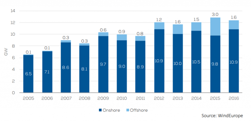 Annual onshore and offshore wind installations in the EU