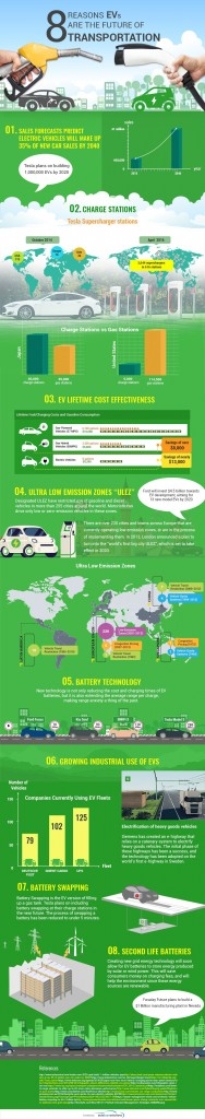 Electric-Vehicle-EV-Statistics-infographic