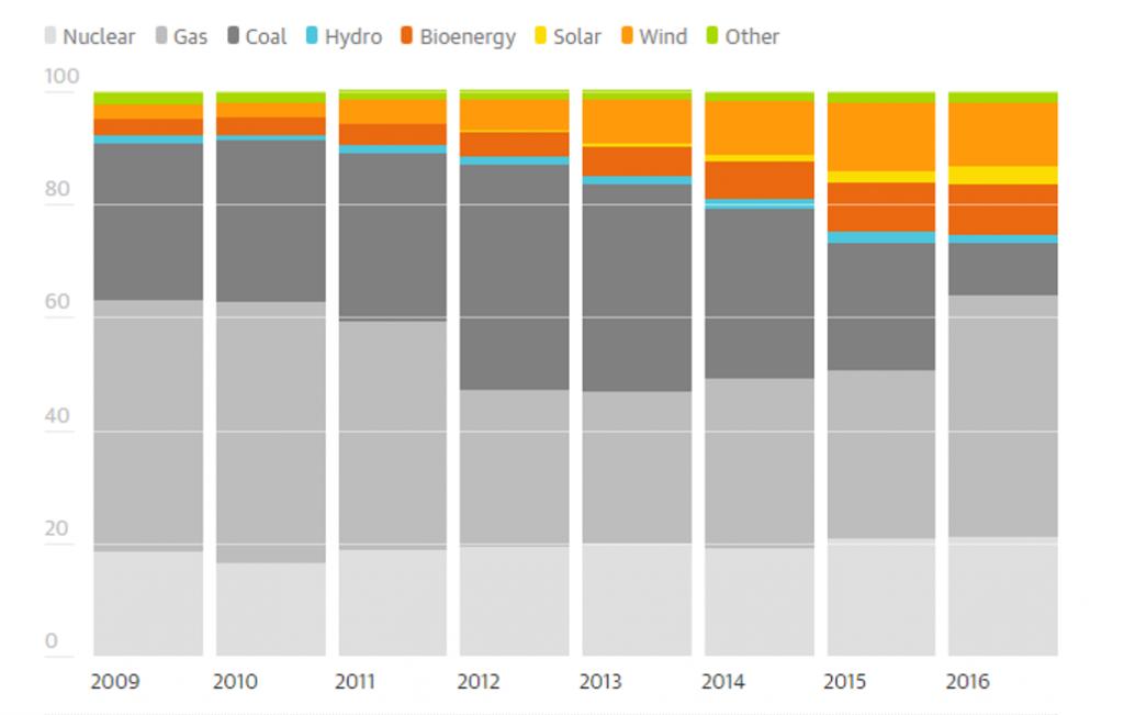 La generazione di energia in UK