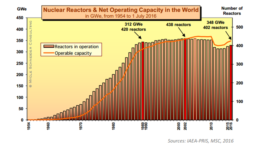 Nuclear Reactors and Net Operating Capacity in the World, 1956–2016