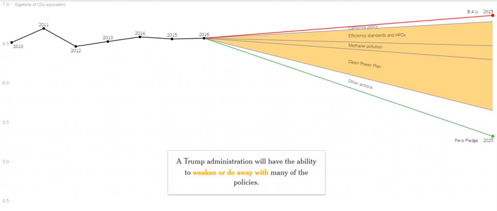 Trump e le politiche sul clima