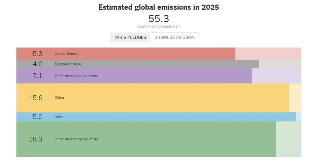 Trump e le politiche sul clima-emissioni globali
