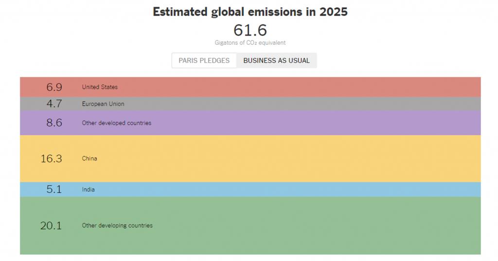 Trump e le politiche sul clima-emissioni globali-business as usual