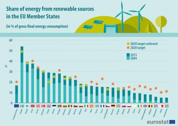 Eurostat-rinnovabili-europa