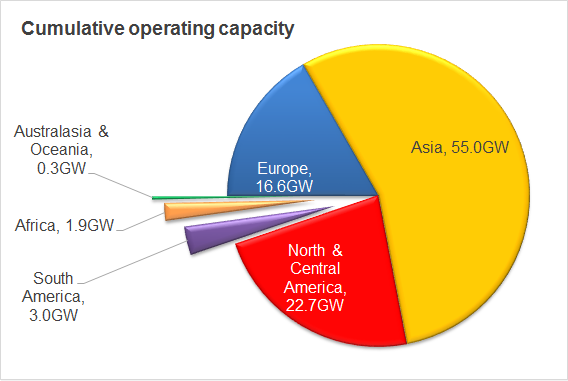 cumulative operating capacity