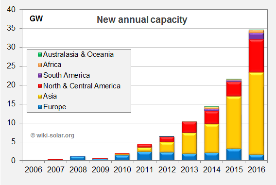 new annual capacity