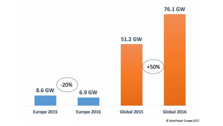 Solar power capacity additions