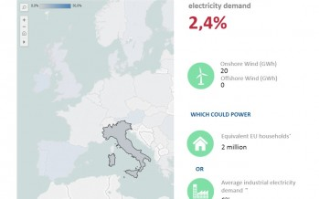How much wind was in Europe's electricity yesterday?