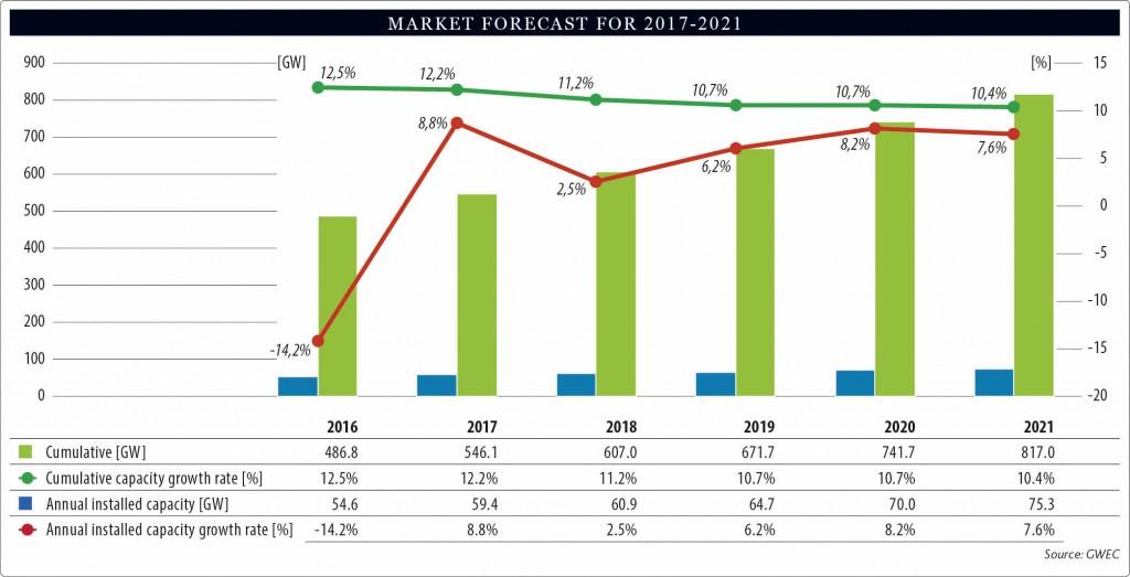 1_Market-Forecast-for-2017-2021