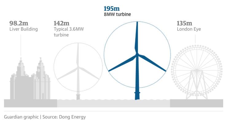 Altezza-turbina-eolica