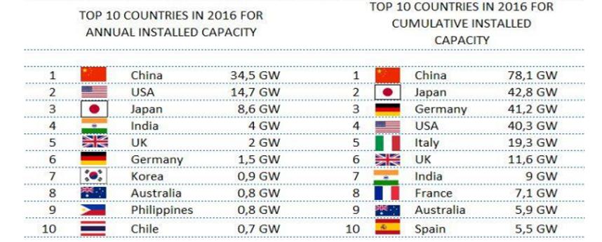 I 10 Paesi che hanno installato la maggior capacità di fotovoltaico nel 2016 accanto ai 10 Paesi classificati per maggior disponibilità complessiva di fotovoltaico (Fonte: Iea PVPS Programme)