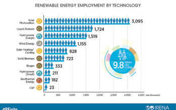 9.8 million people now have renewable energy jobs