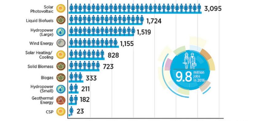9,8 milioni di persone hanno oggi un lavoro grazie alle rinnovabili