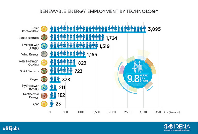 irena_renewable energy employment by technology