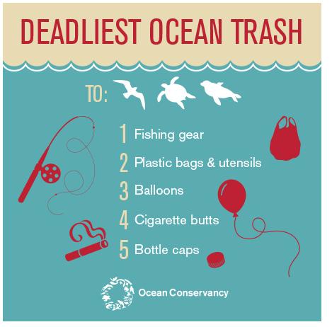 Le plastiche più dannose