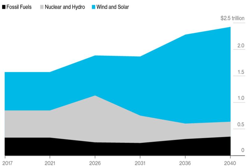Gli investimenti nel settore dell'energia: nei prossimi anni e fino al 2040, la quota destinata alle rinnovabili a livello mondiale è destinata a crescere e a fare la parte del leone (Fonte: Bloomberg New Energy Finance -Bnef)