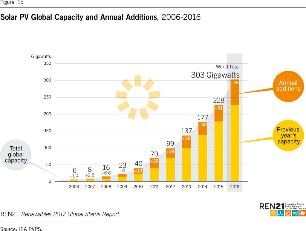 La crescita del solare nel mondo tra 2006 e 2016. (Fonte: Ren21, Renewables 2017 Global Status Report)