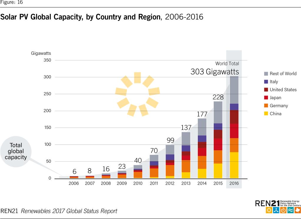 Il contributo dei diversi Paesi alla crescita del solare tra 2006 e 2016. (Fonte: Ren21, Renewables 2017 Global Status Report)