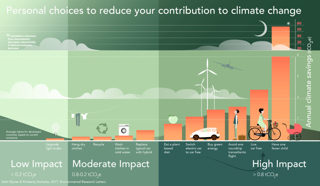 Personal choices to reduce your contribution to climate change
