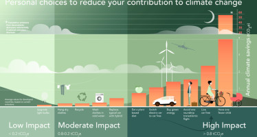 Personal choices to reduce our contribution to climate change