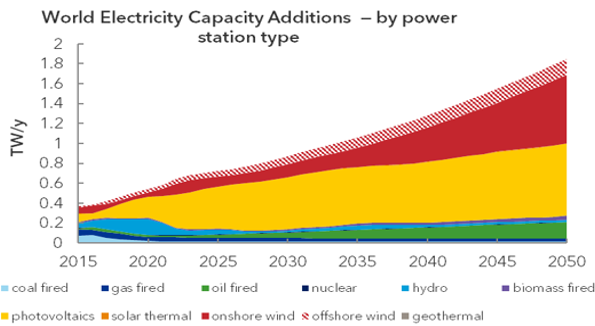 La crescita globale della capacità elettrica per fonte (Fonte: DNV GL)