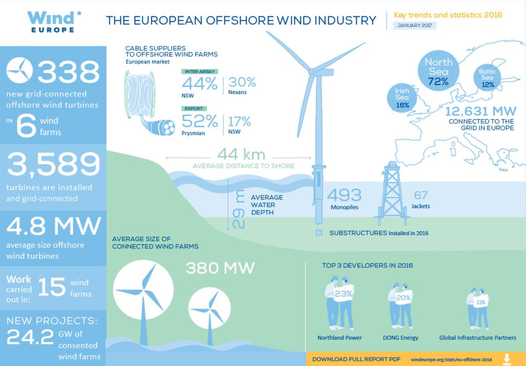 Fonte: Wind Europe