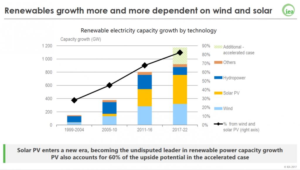 Stime della crescita di energia da rinnovabili  al 2022. Fonte Agenzia internazionale dell'energia (Iea)