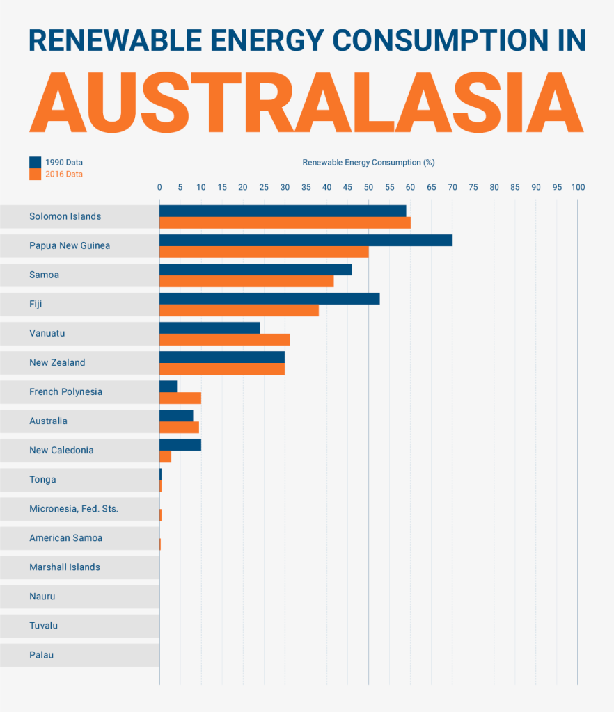 australasia-renewable-energy-consumption-charts4