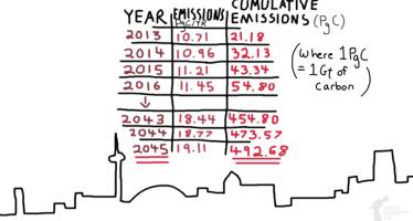 """Che cos'è il """"carbon budget"""""""