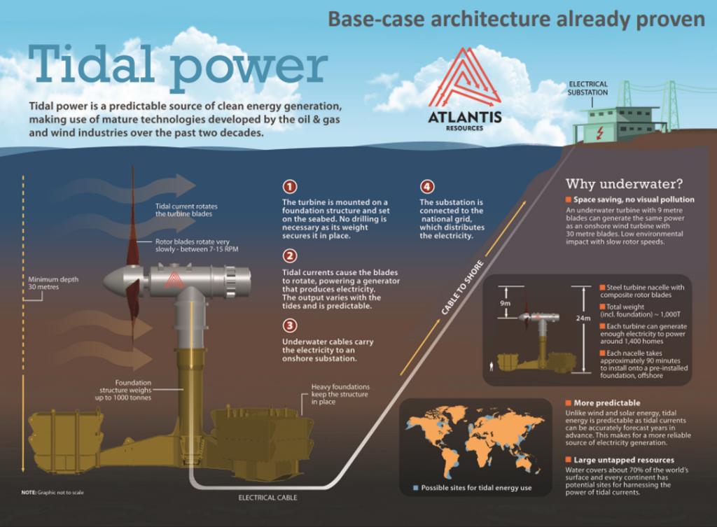 Come funziona un impianto che sfrutta l'energia dei flussi di marea per produrre energia elettrica (Fonte: Atlantis)