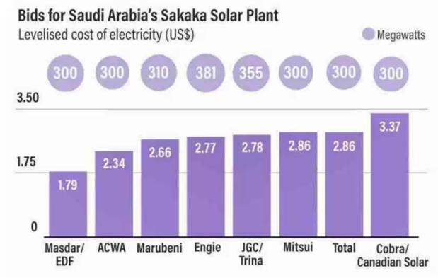 record Arabia Saudita offerte energia solare